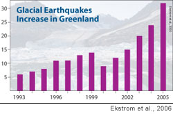 Bar graph shows significant increase in glacial earthquakes since 2002